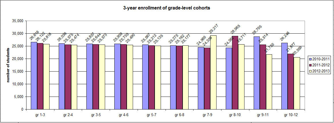 3-year cohort enrollment