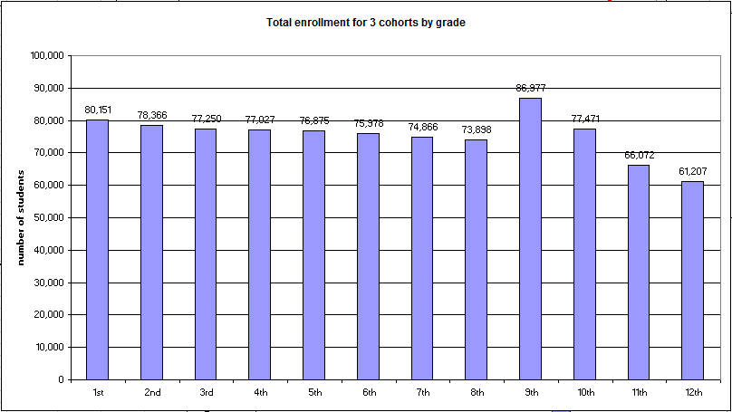 Total enrollment for 3 cohorts by grade level