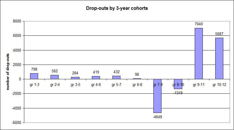 Drop-outs per 3-year cohorts